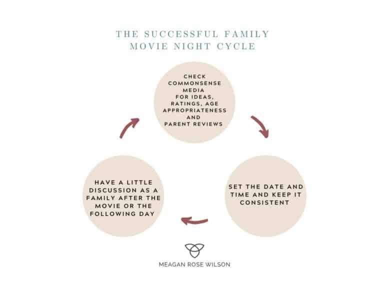 family-movie-night-cycle